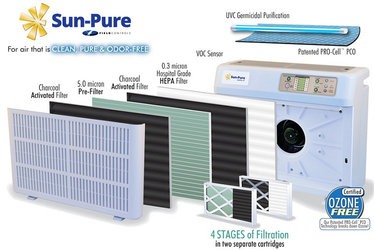 Sun-Pure SP20C PRO-Cell Photocatalytic Air Purifier